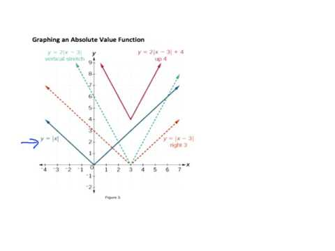 3.6 - Absolute Value Functions