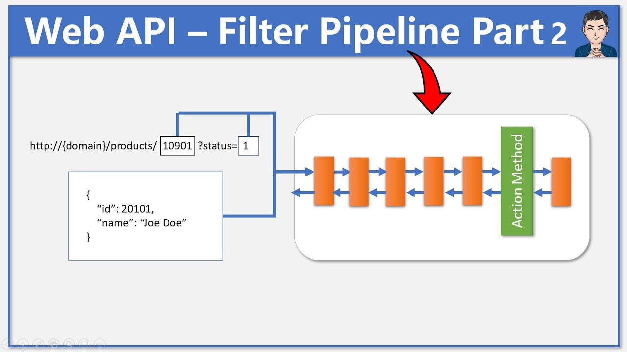 Filter Pipeline in Web API  Part 2 | ASP.Net Core 5 Web API - Ep 5 | REST API | MVC Filters
