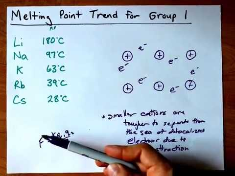 Melting Pond Trend for Group 1 (Alkali Metals, Cs, Rb, K, Na, Li)