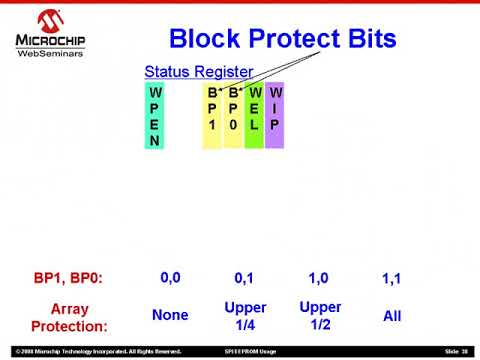 SPI Communication Protocol