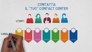 Ellysse: gli specialisti del contact center