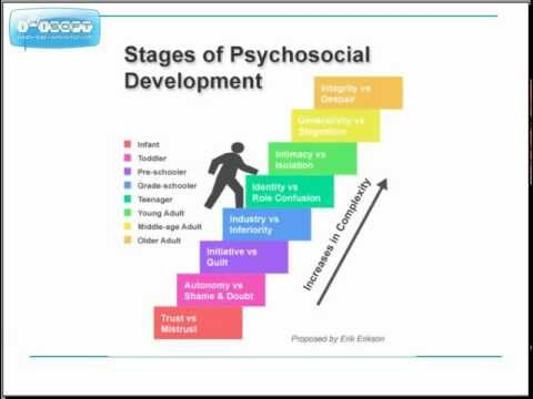 Erickson's Psychosocial Theory of Human Development