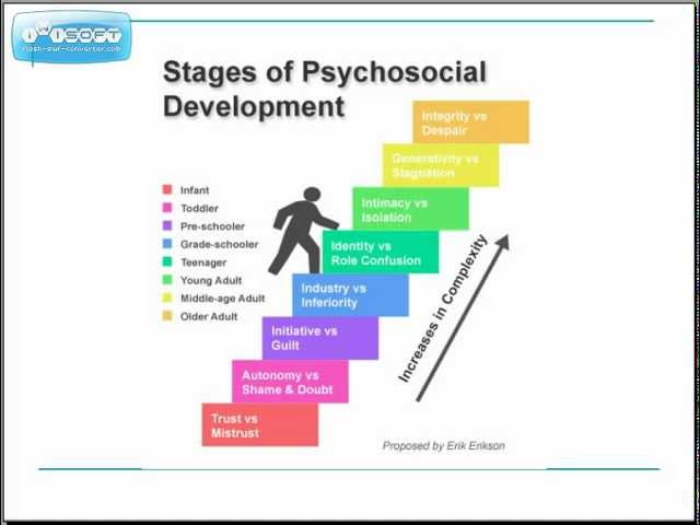 Theories Of Human Development - Lessons - Tes Teach