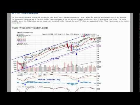 Aggressive Stock Market Trading and Trend Analysis 3/22/13 March 22, 2013