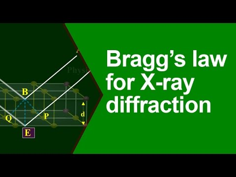 Bragg's law for X ray diffraction