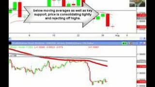 EURUSD Swing Trade Forex Trading Strategy