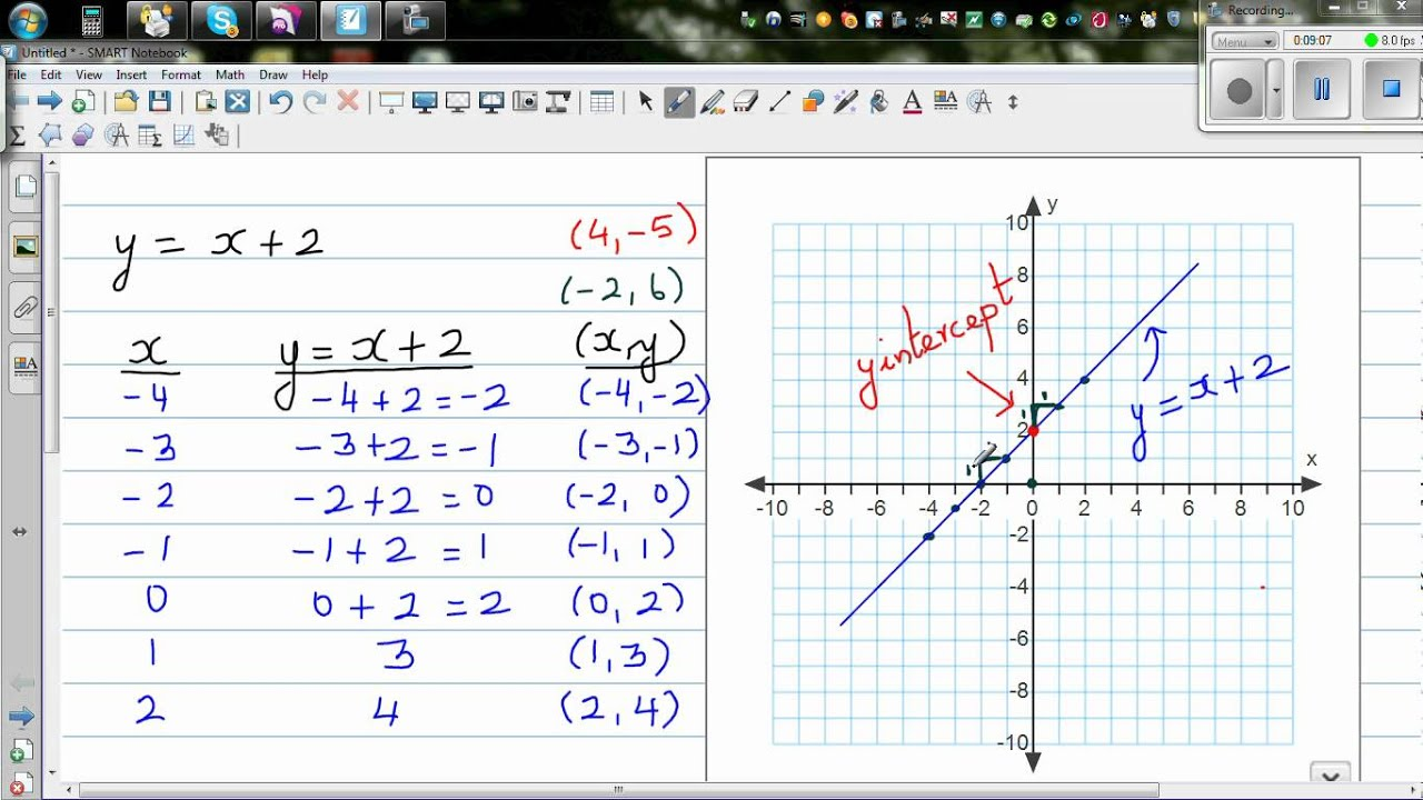 Graphing y x 2 using table and gradient intercept for Table x and y