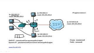 Компьютерные уроки/Уроки Cisco/ICND1 Урок 10  (NAT, Public & Private addresses)