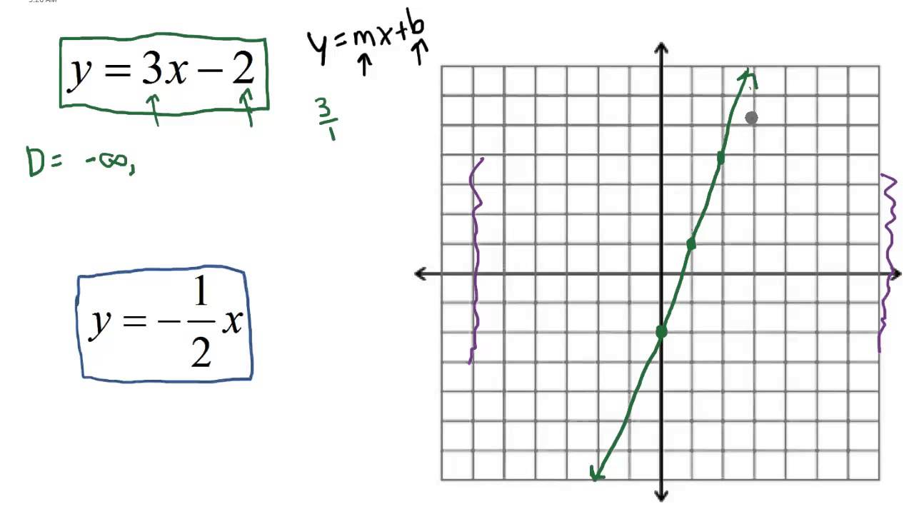 Linear  Find The Domain And Range Of The Given Lines