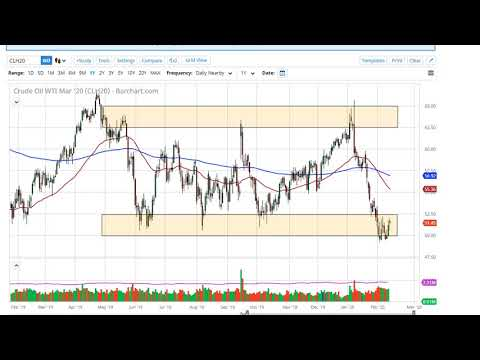 Oil Technical Analysis for February 14, 2020 by FXEmpire