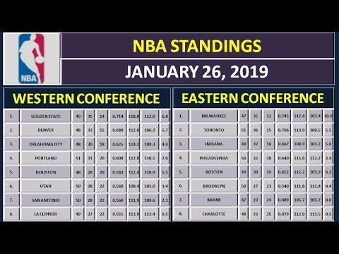 NBA Scores & NBA Standings on January 26, 2019