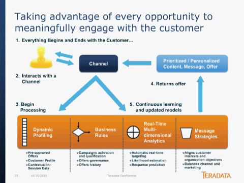 Ignite Your ROI with Real Time Customer Engagement Webinar