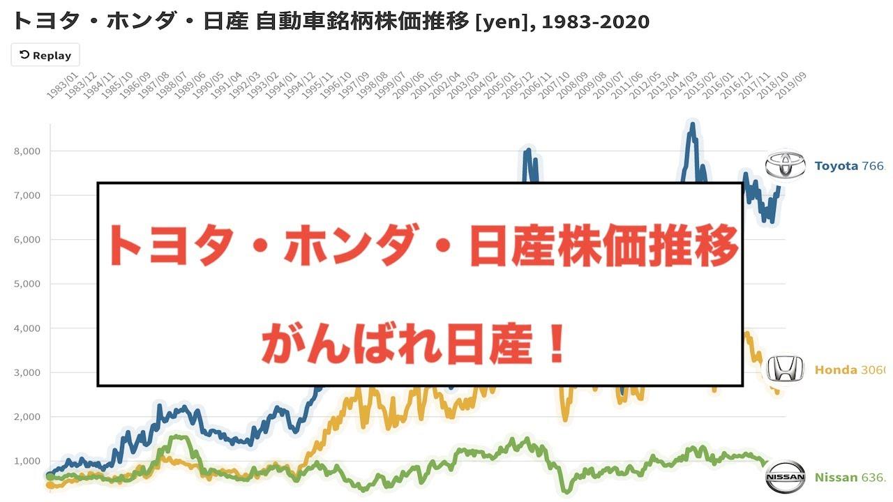 日産 株価 どこまで 下がる