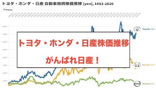 日産 自動車 の 株価
