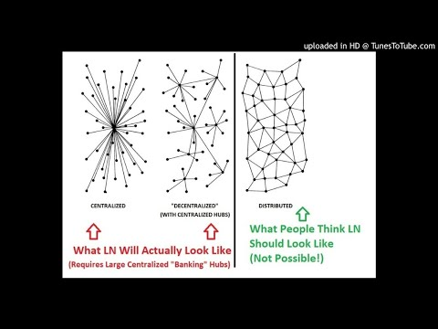 Centralization Of The Bitcoin Lightning Network