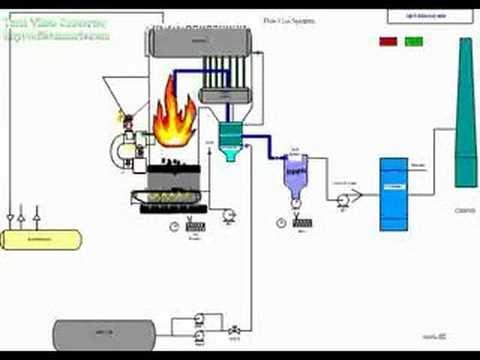 Diagram Boiler Cyclone - Circuit Connection Diagram •
