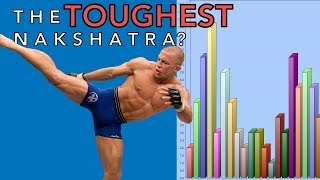 Top MMA Fighter Nakshatras (Vedic Astrology Research)