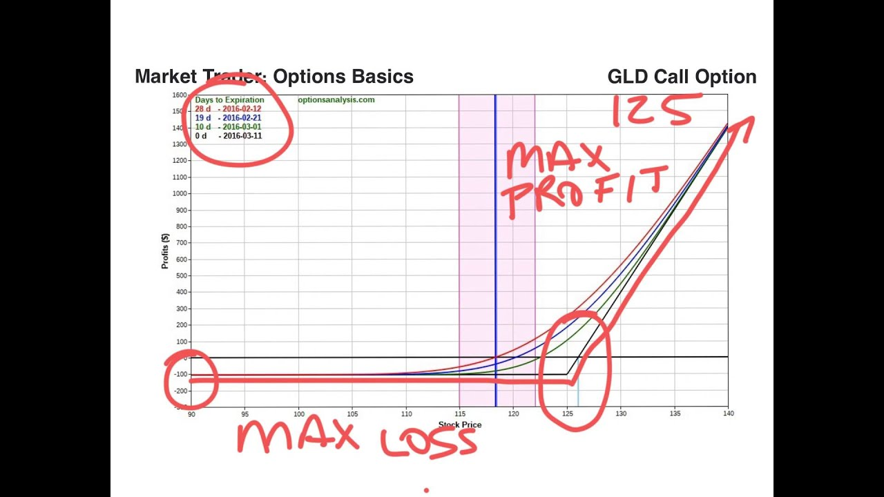 how to draw options payoff diagrams