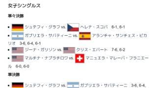 「1989年全米オープン (テニス)」とは ウィキ動画