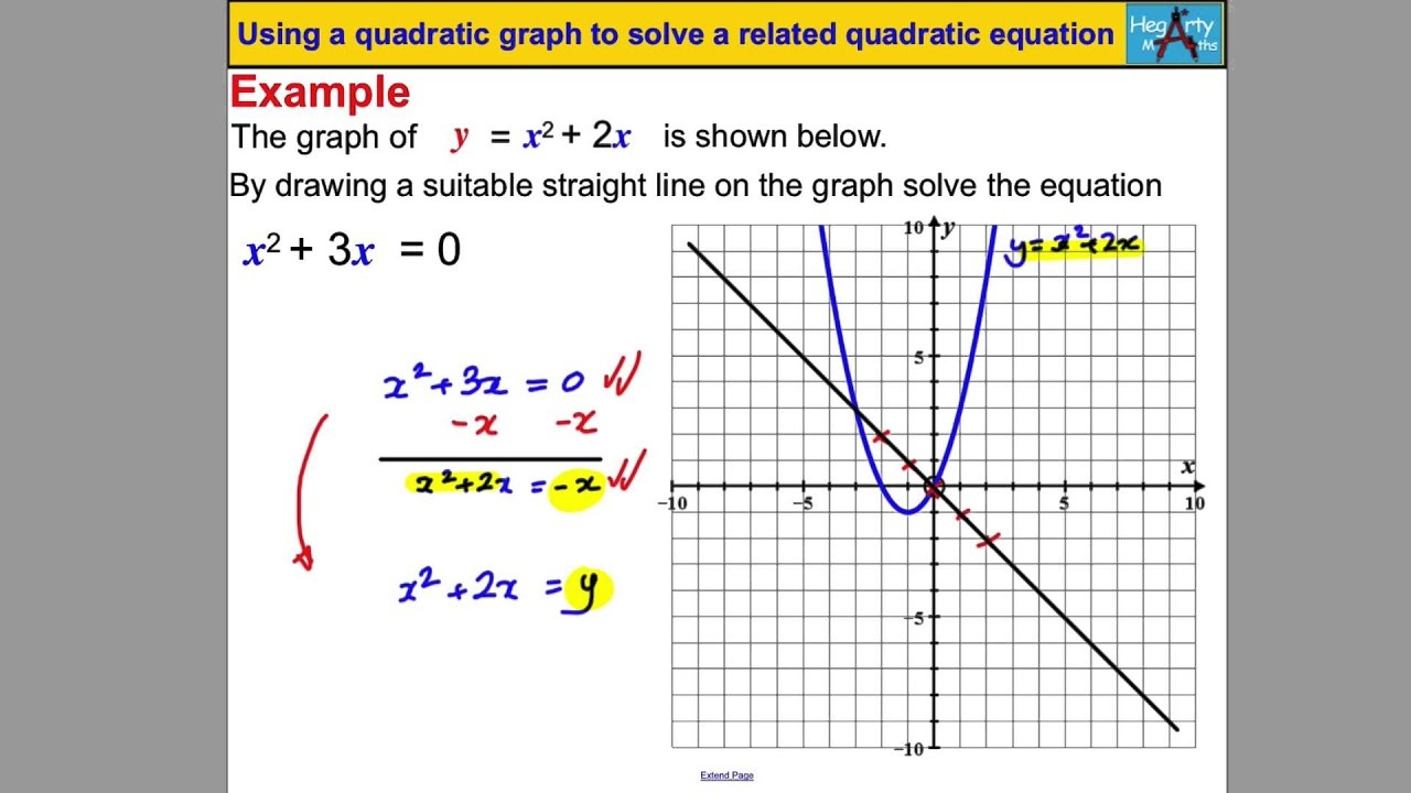 Using a quadratic graph to solve a quadratic equation - YouTube