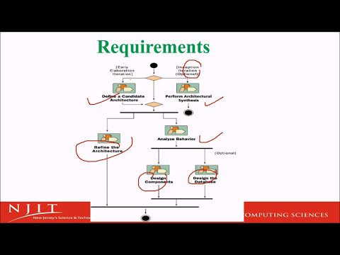 Introduction to Rational Unified Process in HINDI