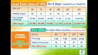 BSNL Promotional offer for Independence Day -Extra Data and Validity