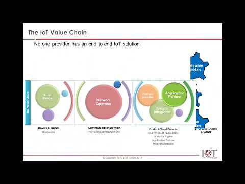 The IoT value chain and the role of Telecom
