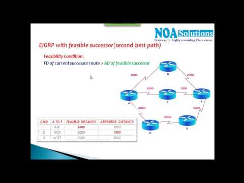 CCNA Routing & Switching:Feasibility Condition