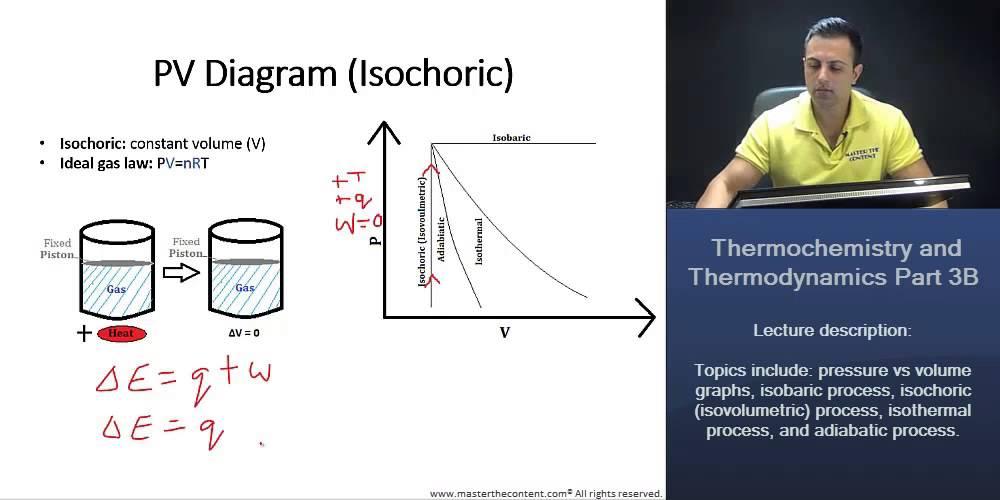 isentropic pv diagram mcat: thermochemistry & thermodynamics – pv diagrams ... #9