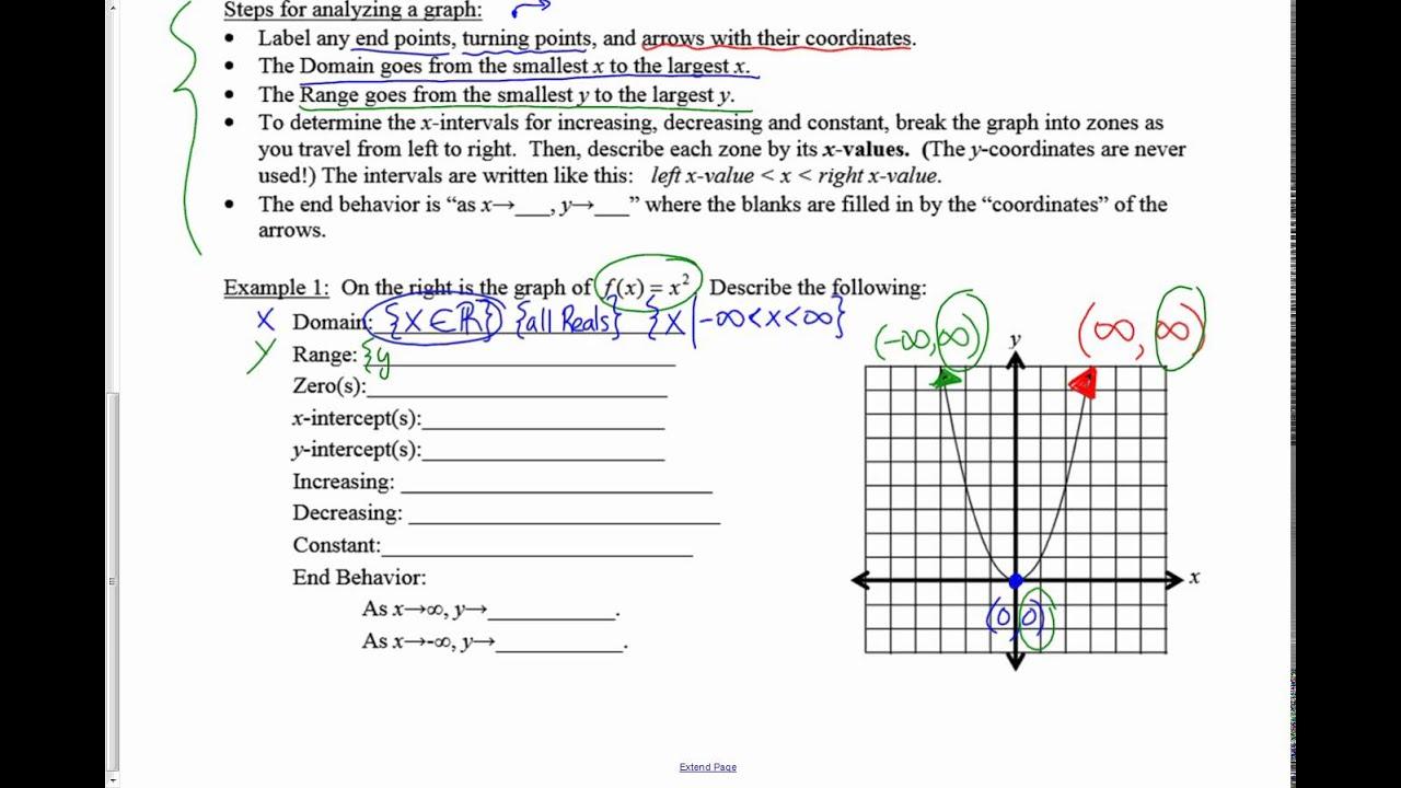 Notes Domain Range Intercept Increasing Decreasing End Behavior