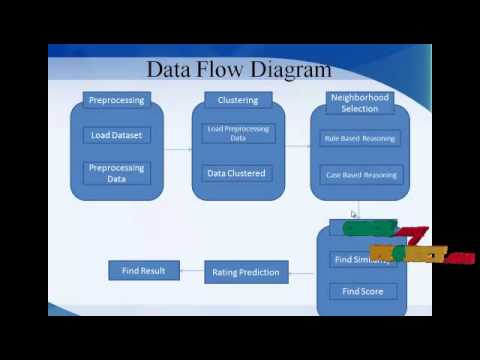 Final year projects a hybrid recommender system using rulebased final year projects a hybrid recommender system using rulebased and case based reasoning ccuart Choice Image
