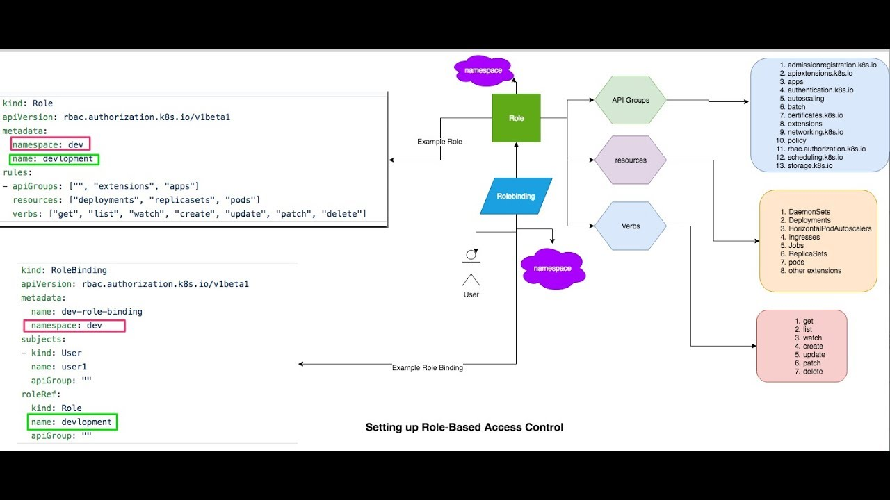Kubernetes Setting up Role-Based Access Control(RBAC)