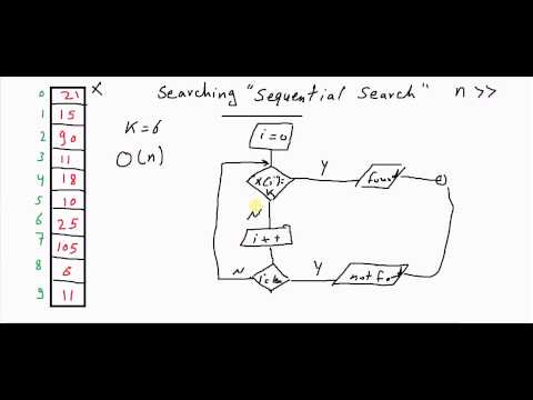 Sequential Search [كود مصري]