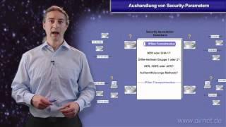 Aushandlung von IPSec Security-Parametern