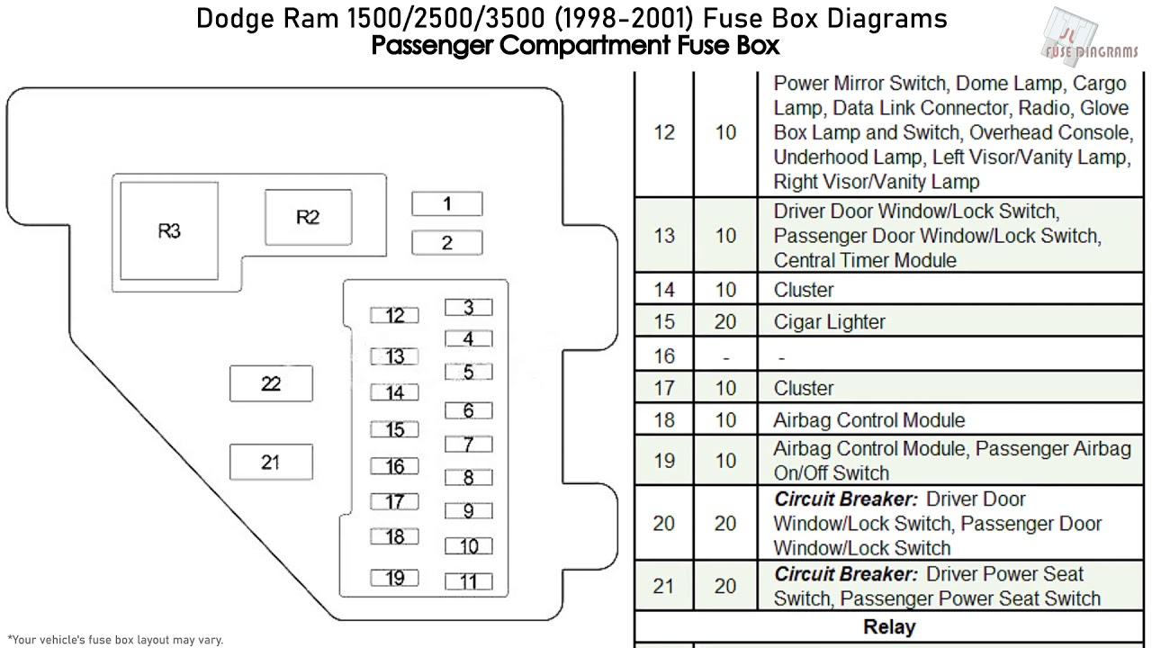 dodge ram 1500, 2500, 3500 (1998-2001) fuse box diagrams - youtube  youtube