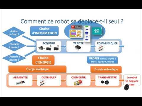 technologie cycle 3 sixième