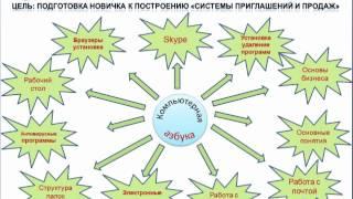 Обзор системы Приглашения и Продаж