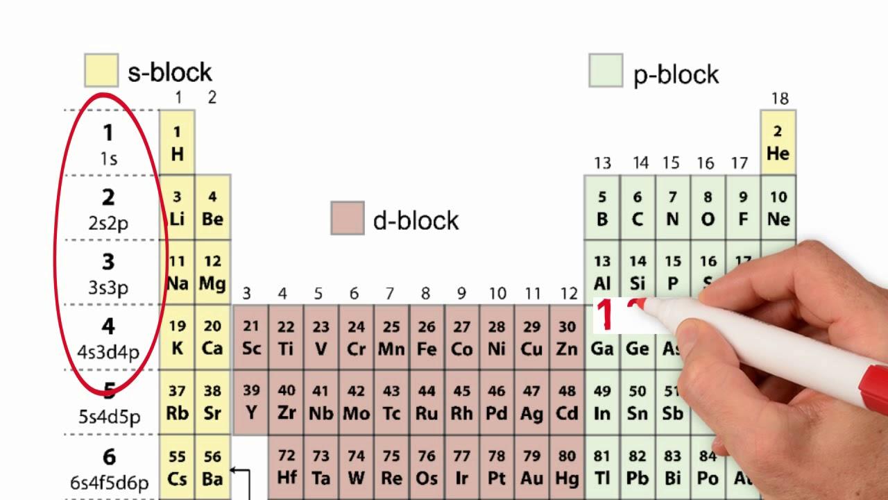 electron configuration and orbital diagrams [ 1280 x 720 Pixel ]