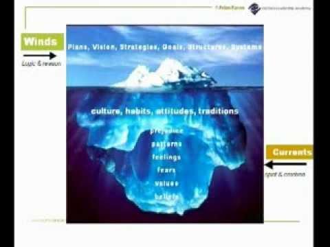 Organisational Development: Strategy vs Culture