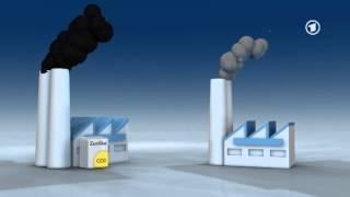 Wie funktioniert Emissionshandel?