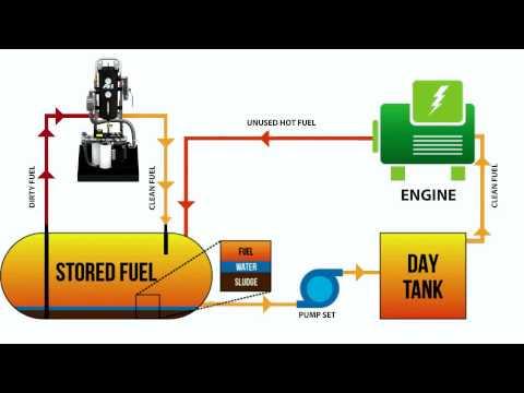 Mobile Fuel Polishing — Unique - Diesel - Solutions