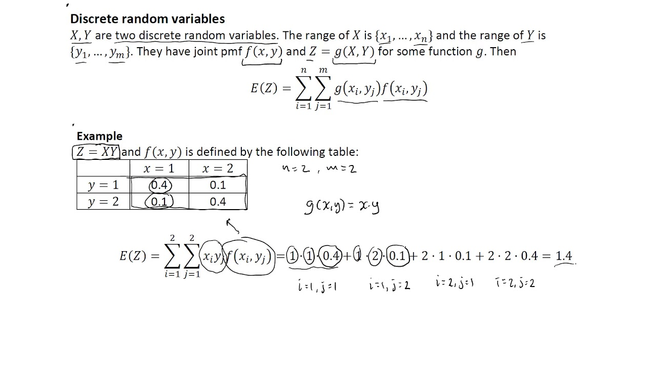 Transformation technique for bivariate continuous random variables.