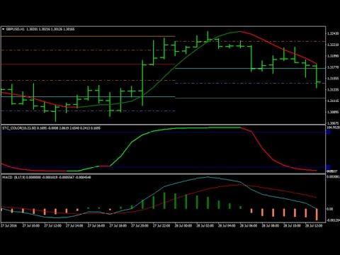 Scalping trading strategies forex
