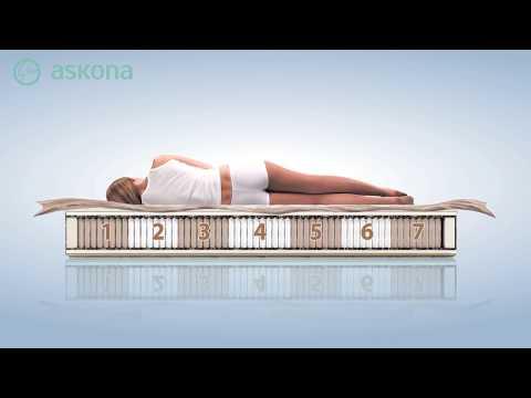 Купить матрас Askona Family Care в интернет-магазине Askona.kz | Buy Mattress Askona Family Care