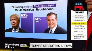 Pollapalooza: Trump and Cruz Show Iowa Strength