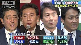 """改憲論議6割超が賛成 """"自衛隊加憲""""支持は5割(18/01/22)"""