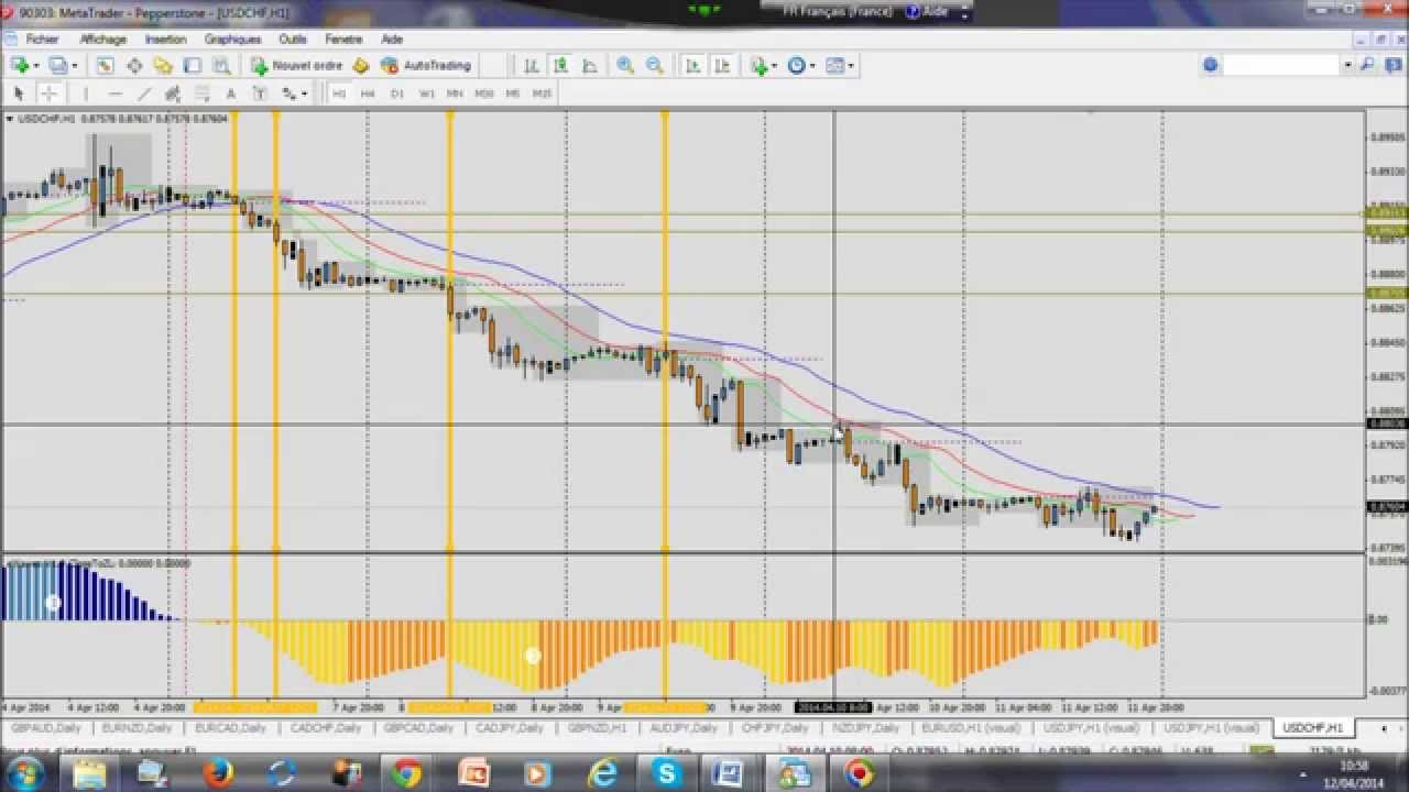 Forex Trading Strategy: Monster trade of +25% Profit  (+374 pips) on USD/CHF H1 7-11 April!