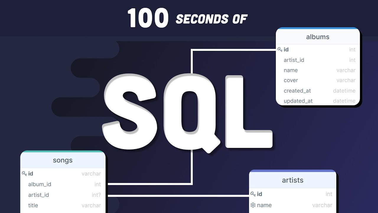 SQL Explained in 100