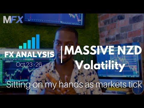 forex analysis | MASSIVE NZD volatility |