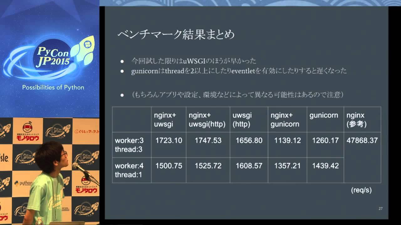Image from MH09 uWSGI/Dockerを利用したWebサービス運用事例